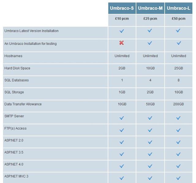 asptech price